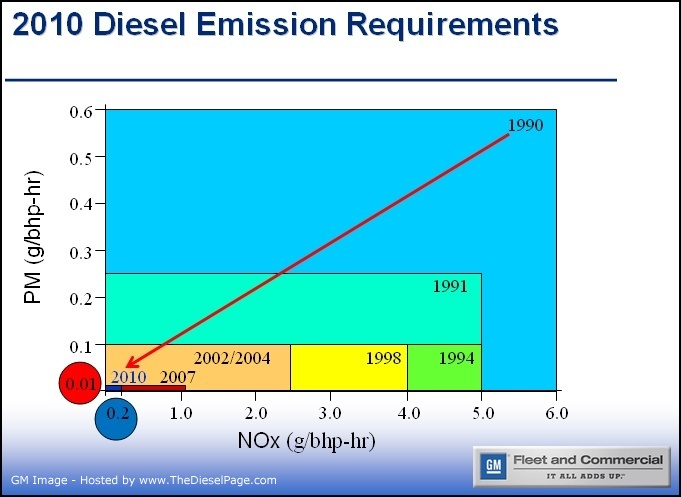 TheDieselPage com - LML Duramax 6600 - Engine & Emissions