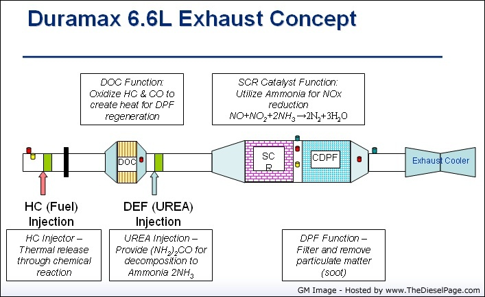 Exhaust question - Chevy and GMC Duramax Diesel Forum